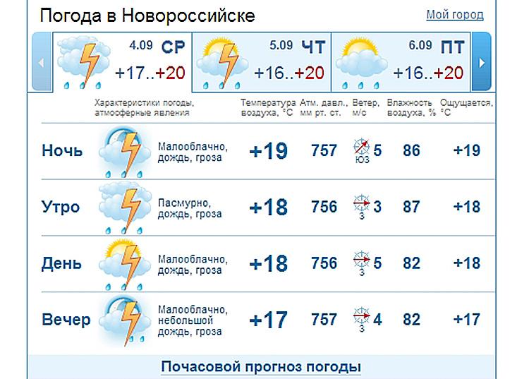 язычки погода в веселом на неделю устья реки