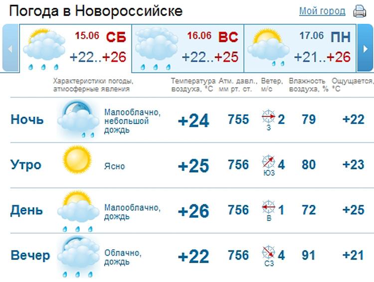 Погода новороссийск на 14 дней