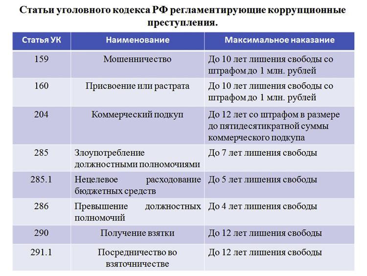 Какое наказание предусмотрено по ст116 ч2 ук рф